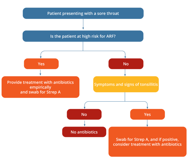 The following pathway can assist clinicians to assess sore throats based on the individual's level of risk for ARF, and their presenting symptoms and signs.