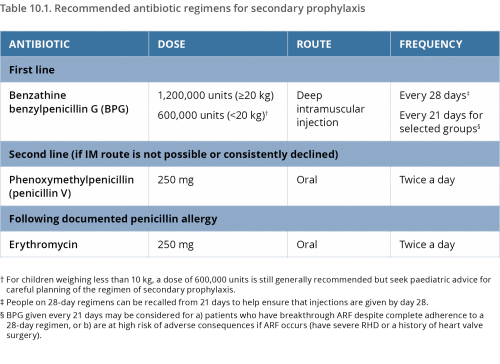 Table 10.2 from 2020 ARF RHD Guideline - Recommended antibiotic regimes for secondary prophylaxis