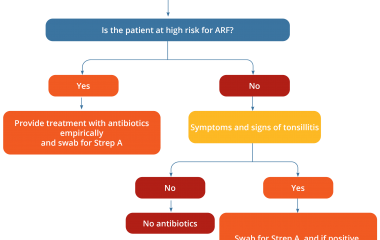 Sore throat algorithm - The 2020 Australian guideline for prevention, diagnosis and management of acute rheumatic fever and rheumatic heart disease (3rd edition) contains clinical information based on national and international best practice