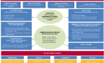 This framework presents a case for a Nurse Practitioner role in the prevention, diagnosis and management of acute rheumatic fever and rheumatic heart disease.