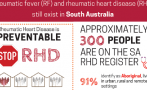 Key figures and statistics on acute rheumatic fever and rheumatic heart disease in South Australia. Developed in conjunction with SA Health and RHDAustralia.