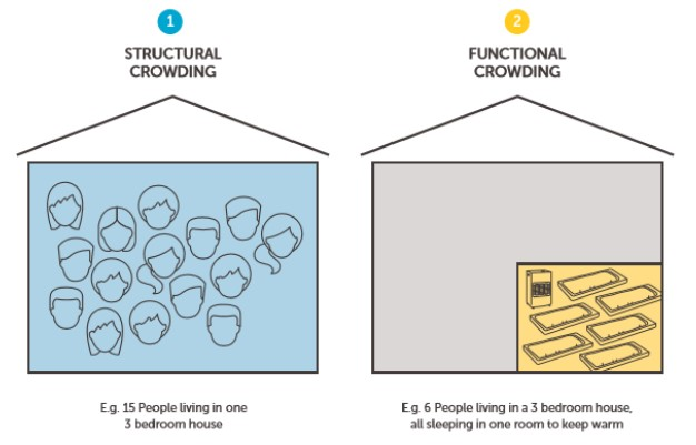 The two types of household crowding (image from Maida's Churchill Fellowship report 2020)
