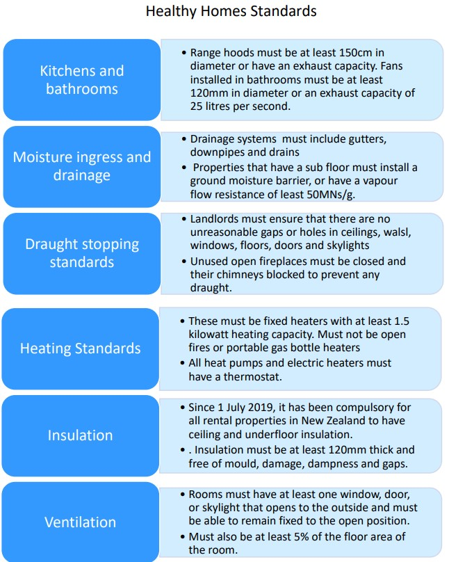 Healthy Homes Standards - From Maida's Churchill Fellowship Report 2020